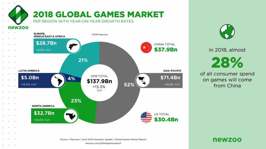 weltweiter Gaming Markt nach Regionen