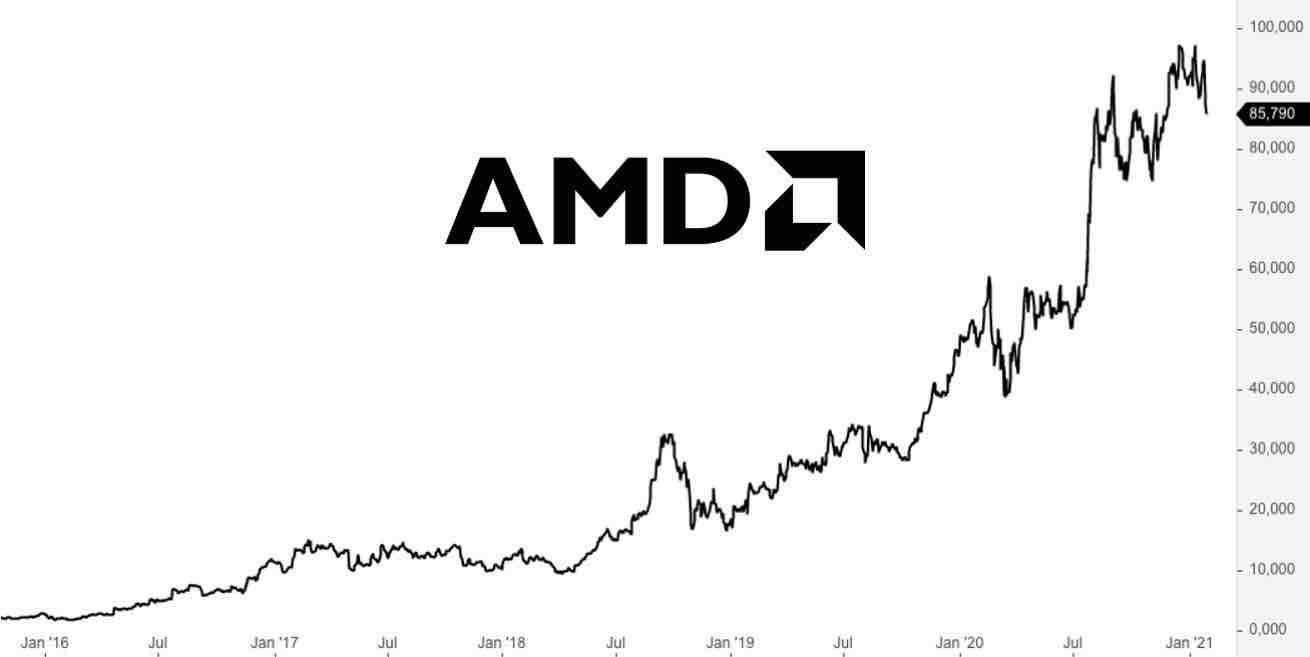 AMD Aktie Analyse - Kursziel und Prognose 2021