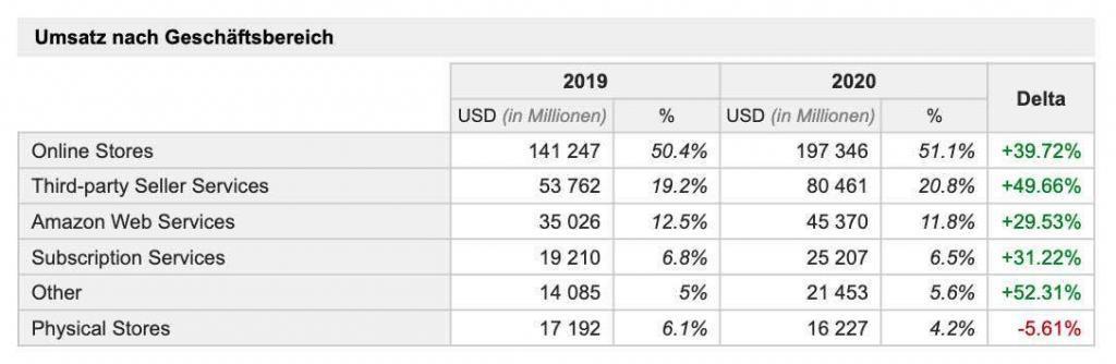 Amazon Geschäftsaufteilung und Wachstum bis 2020