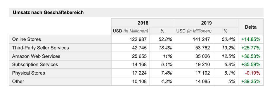 Amazon Geschäftsaufteilung und Wachstum bis 2019