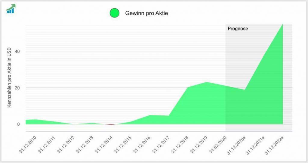Amazon Gewinnentwicklung