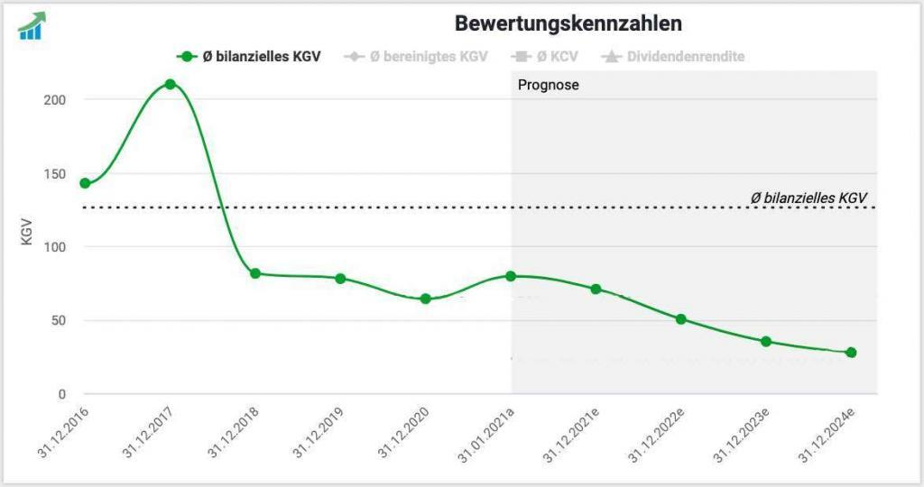 Amazon KGV Entwicklung und Prognose 2021 - 2024
