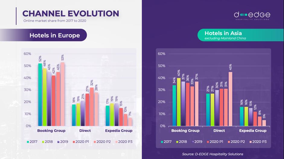 Marktanteil Online-Reisebuchungen von Hotels in Europa und Asien