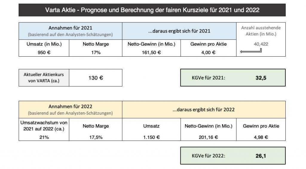 Varta Aktie Kursziel-Prognose 2021 und 2022