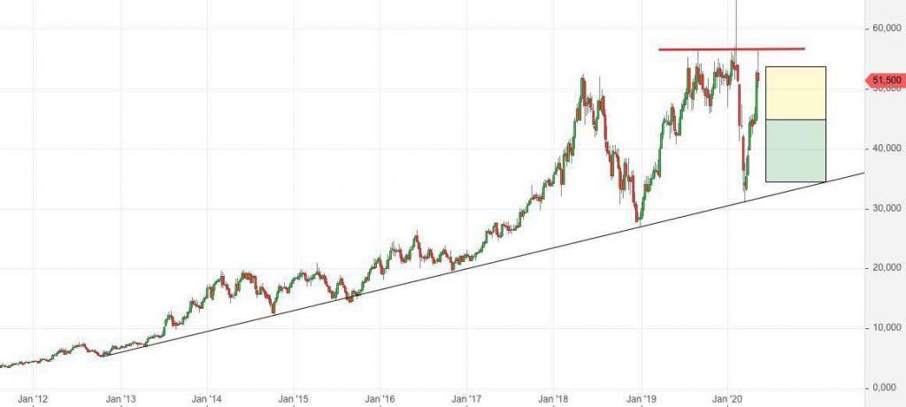 Cancom Aktienkurs - vom Newsletter, Anfang Oktober