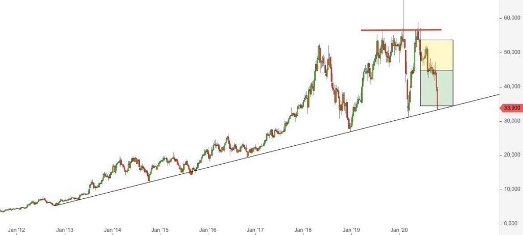 Cancom Aktienkurs - aus der Facebook-Gruppe, Ende Oktober
