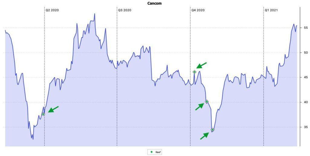 Cancom Aktienkurs - mit Nachkäufen aus Portfolio Performance.