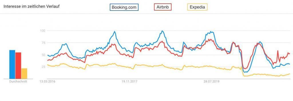 Booking.com vs. Expedia vs. Airbnb - Vergleich