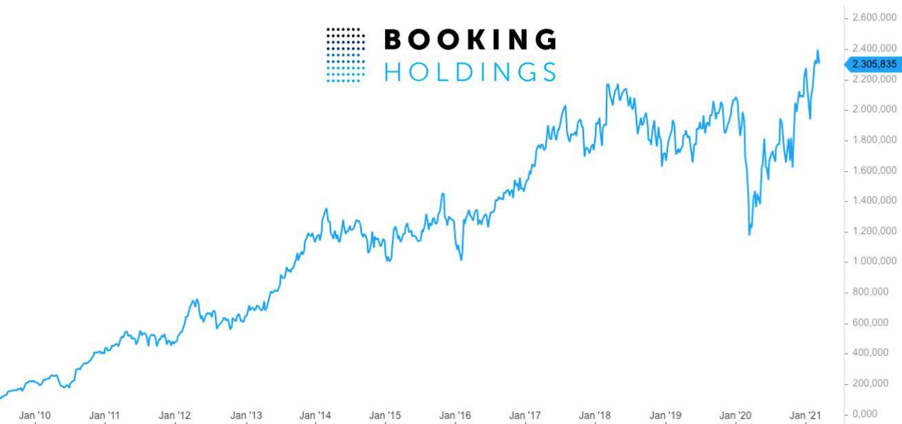 Booking Aktie Analyse 2021 - Prognose und Kursziel