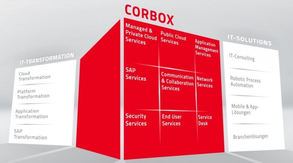 Datagroup Corbox