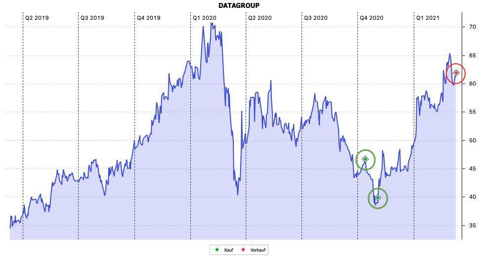 Datagroup Aktie kaufen/ verkaufen