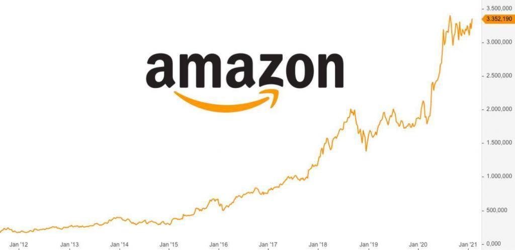 Amazon KGV Bewertung 2021 - Analyse, Kursziel und Prognose