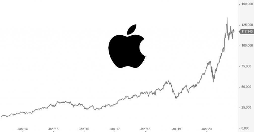 Apple Aktie kaufen oder nicht? - 3 Gründe, warum du noch warten solltest