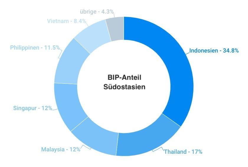 Südostasien BIP Anteil nach Länder