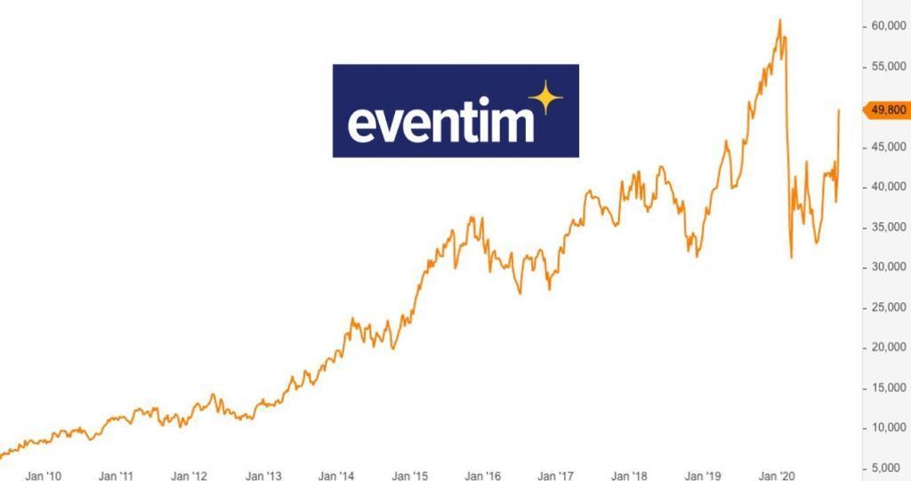 CTS Eventim Aktie jetzt noch kaufen? - Analyse und Kursziel