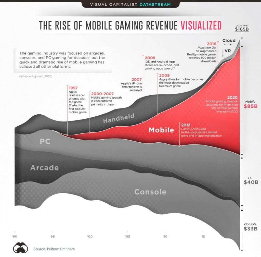 Entwicklung der Gaming Branche - Mobile