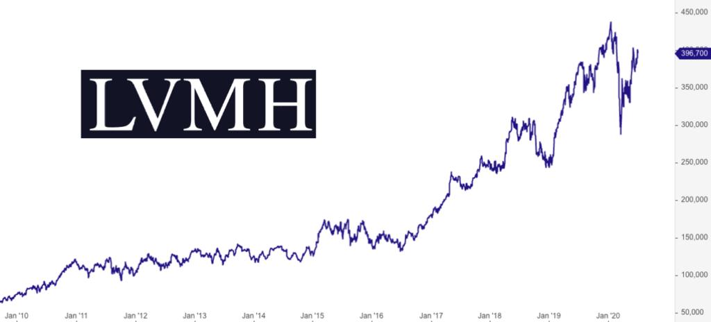 LVMH Aktie Bewertung - 3 Gründe, warum die Aktie zu teuer ist