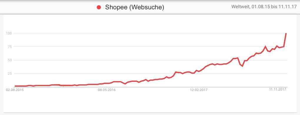 Shopee - steigendes Suchinteresse