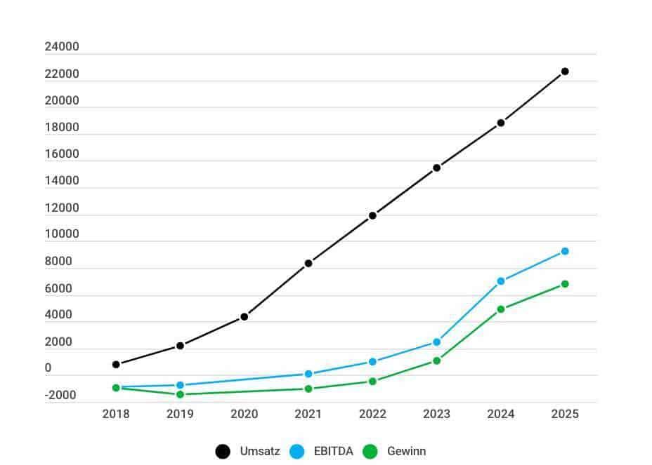 Sea Limited Aktie Analyse - Prognose nach Umsatz EBITDA und Gewinn