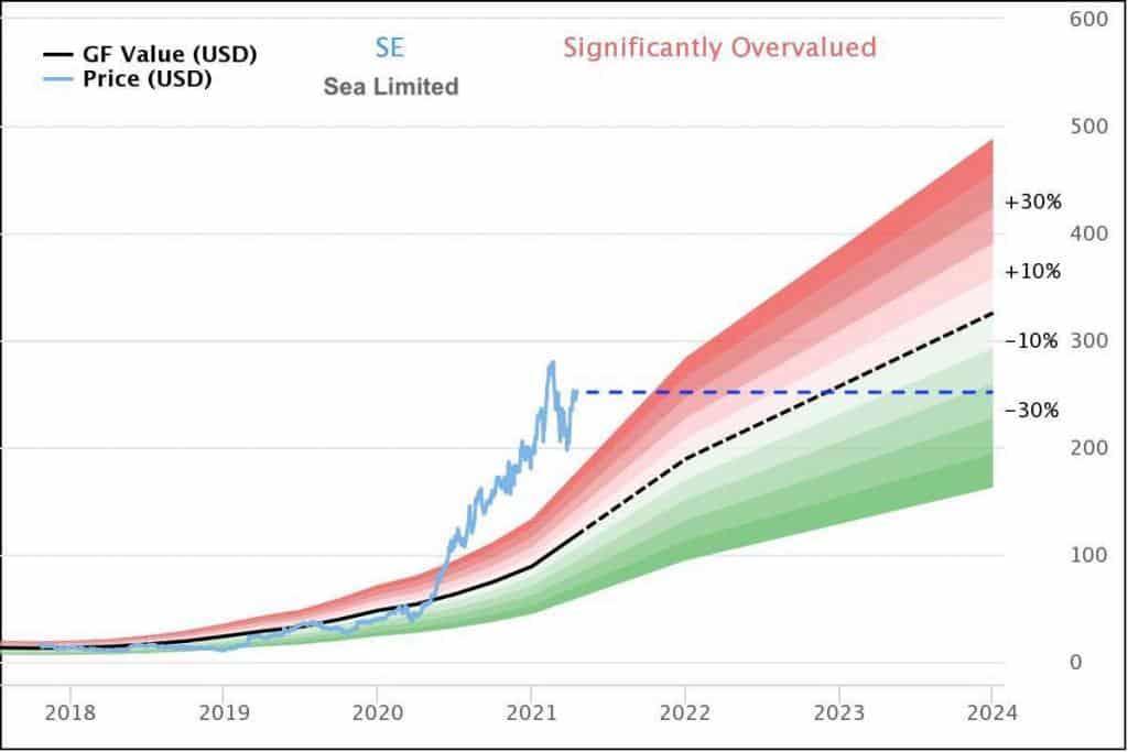 Sea Limited Aktie - Bewertung, Kursziel und Prognose