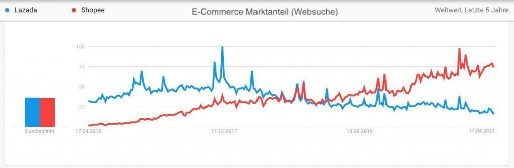 Marktanteil von Lazada und Shopee - letzte 5 Jahre - Google Trends