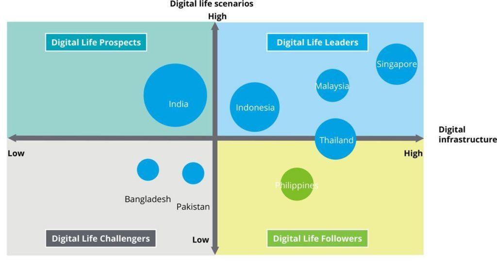 Südostasien - Digitalisierung und Internet