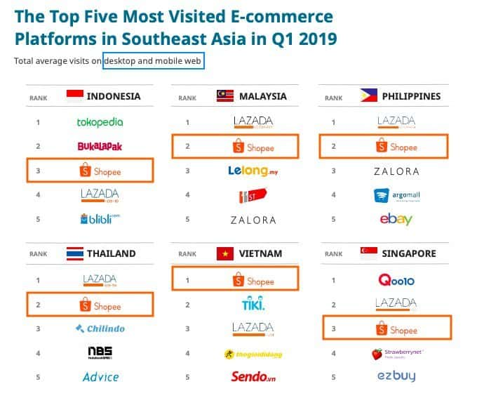 Top 5 E-Commerce-Seiten in SEA