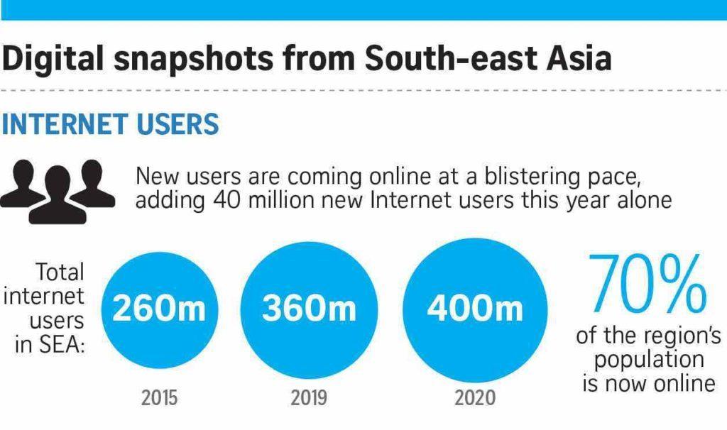 Wachstum in Südostasien (Internetznutzer)