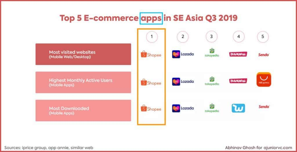 Top 5 E-Commerce Apps in SEA
