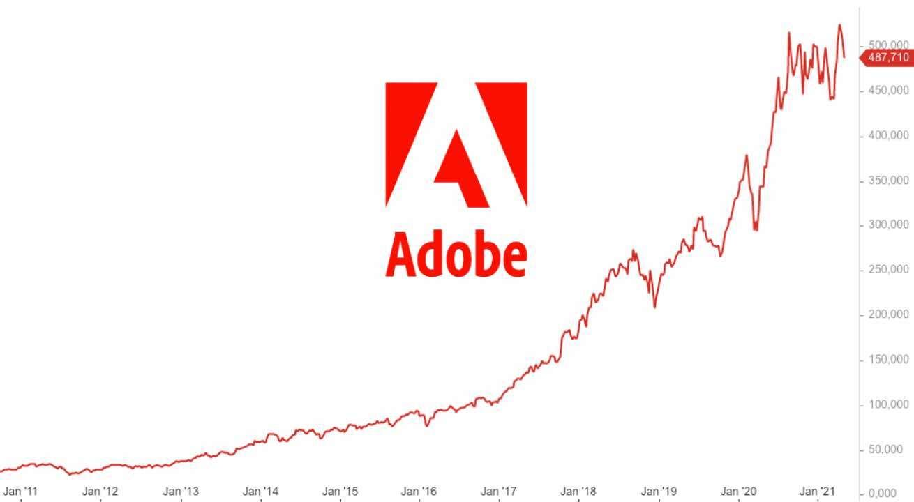 Adobe Aktie Analyse 2021 - Kursziel und Prognose