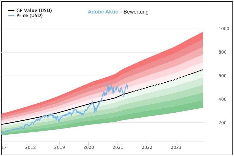 Adobe Aktie Bewertung, Prognose und Kursziel