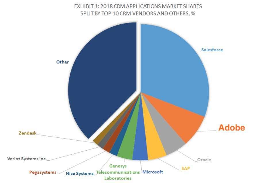 Adobe Inc. CRM-Marktanteil
