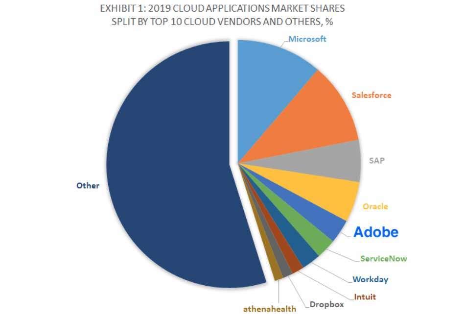 Adobe Systems - Marktanteil gesamter Cloud-Markt