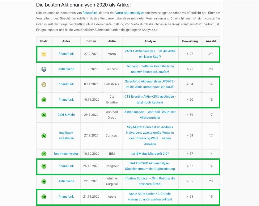 Aktienfinder-Award: Top 10 Analysen 2020 - finanzfunk