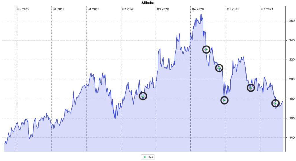 Alibaba Aktie - alle Käufe