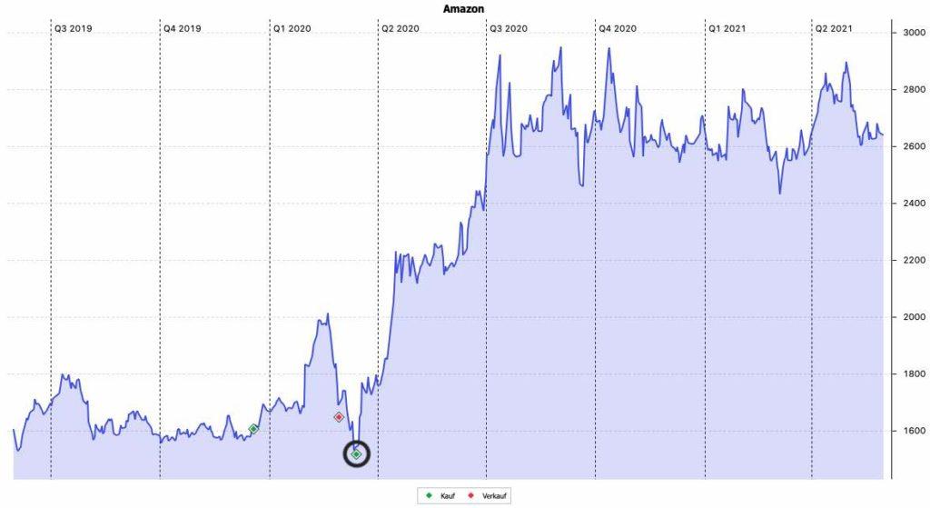 Amazon Aktie - Käufe und Verkäufe