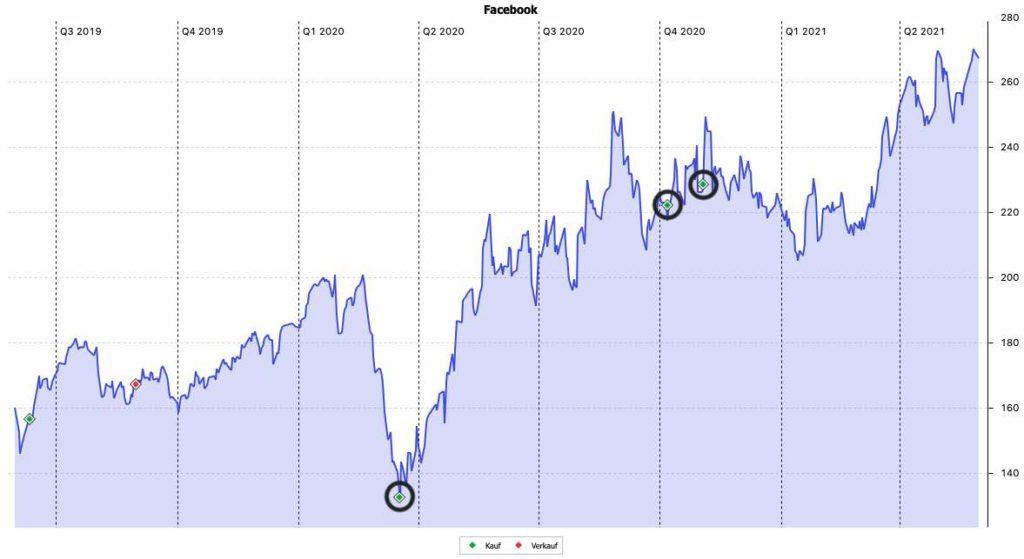 Facebook Aktie - Käufe und Verkäufe