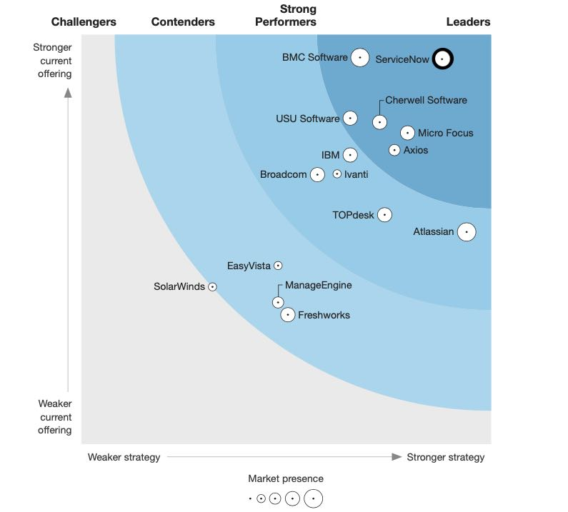 Marktposition von ServiceNow im Bereich ITSM - Forrester Wave