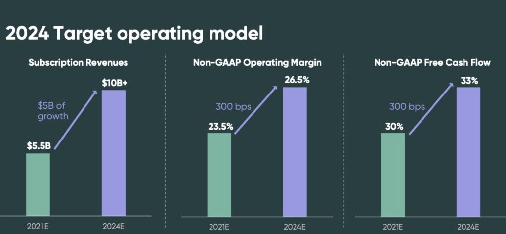 ServiceNow Prognose der Geschäftsentwicklung bis 2024 - Umsatz, Marge, FCF