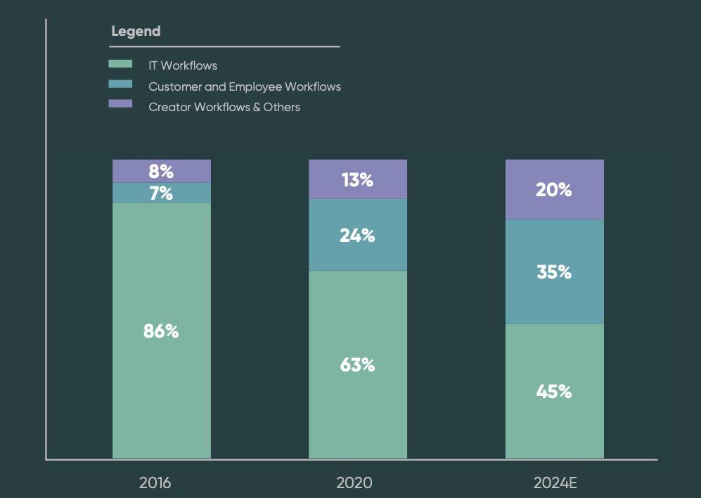ServiceNow Prognose und Entwicklung der einzelnen Bereiche bis 2024