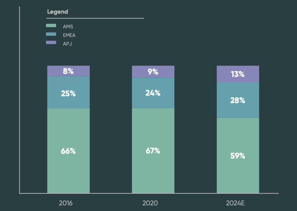 ServiceNow Prognose und Entwicklung der Umsätze nach Region bis 2024