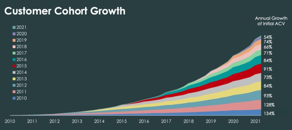 Wachstum der einzelnen Kunden-Gruppen von ServiceNow