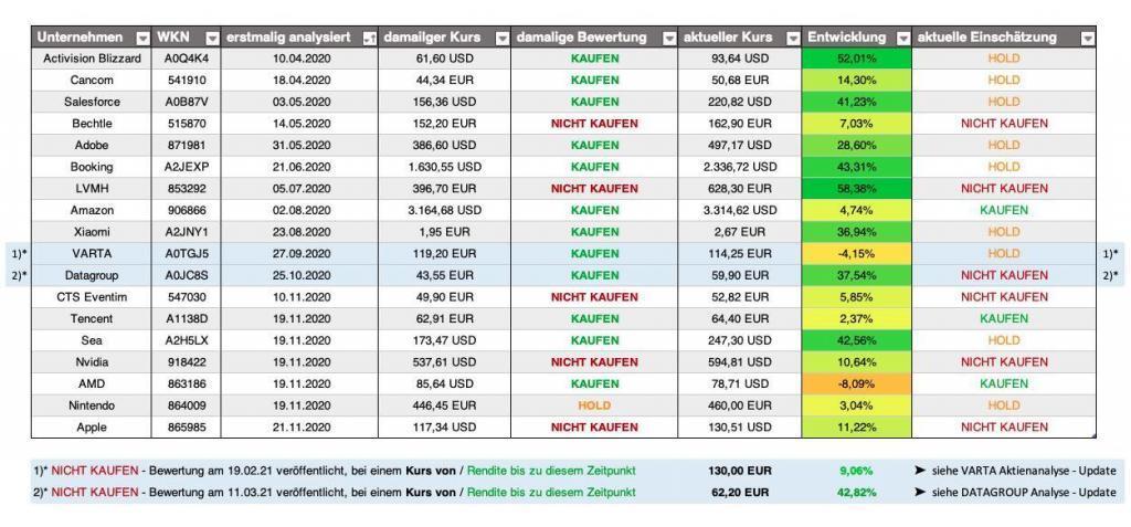 finanzfunk-Aktien-Watchlist aller bisher analysierten Aktien - Stand: 07.05.2021
