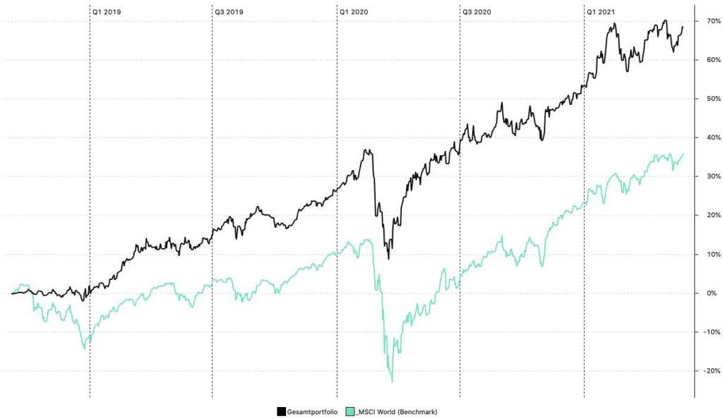 finanzfunk - Depot Performance 31.05.2021
