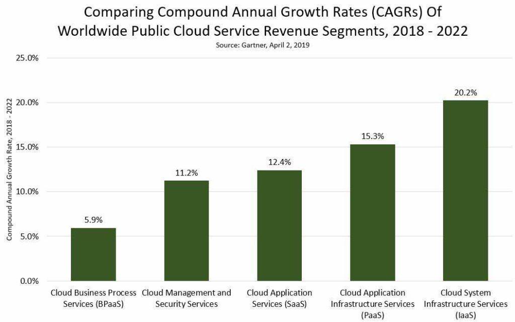 Einzelne CAGR-Wachstumsraten - Cloud-Service-Segment