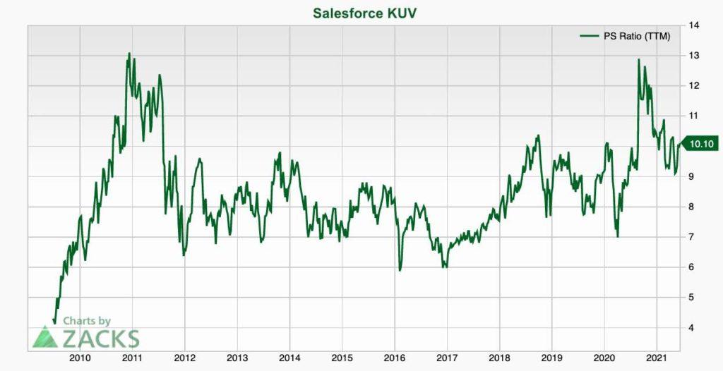 Salesforce Aktie KUV-Bewertung