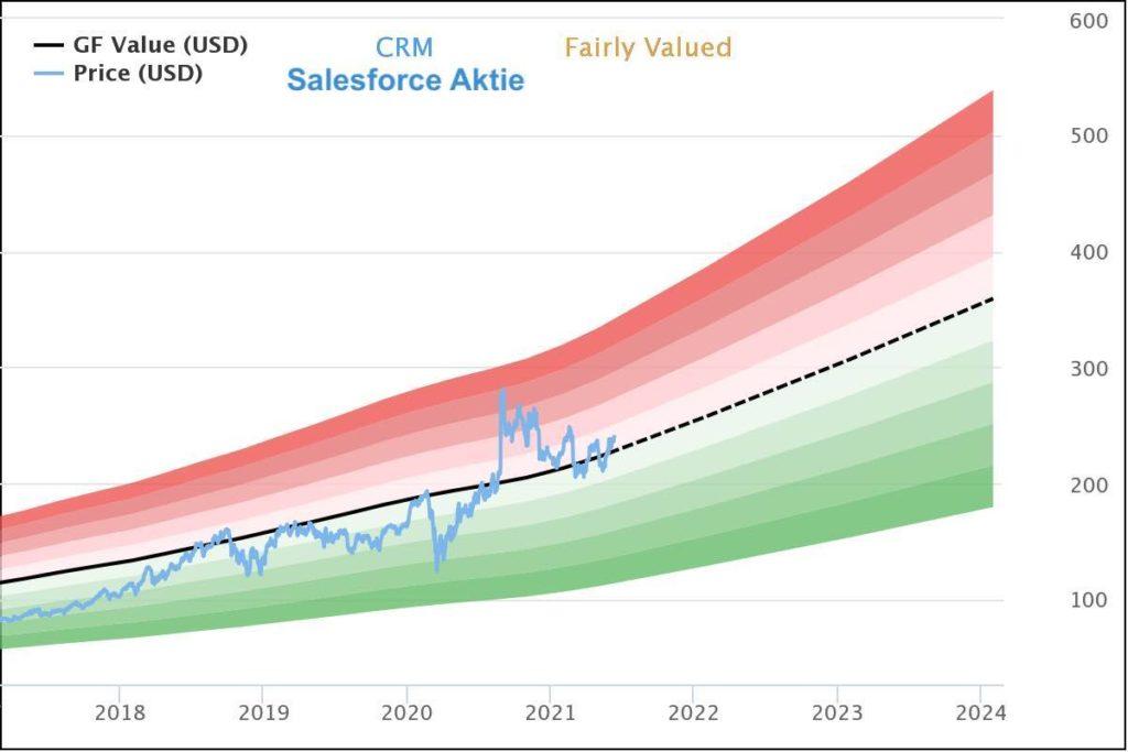Aktuelles Salesforce Aktie Kursziel und Prognose - GuruFocus