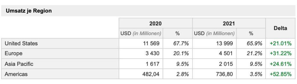 Salesforce - Umsatz nach Region (2020 - 2021) und Wachstumsraten