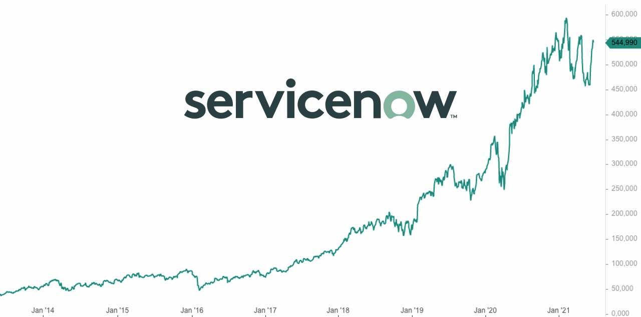 ServiceNow Aktie Analyse - Kursziel, Prognose und Bewertung