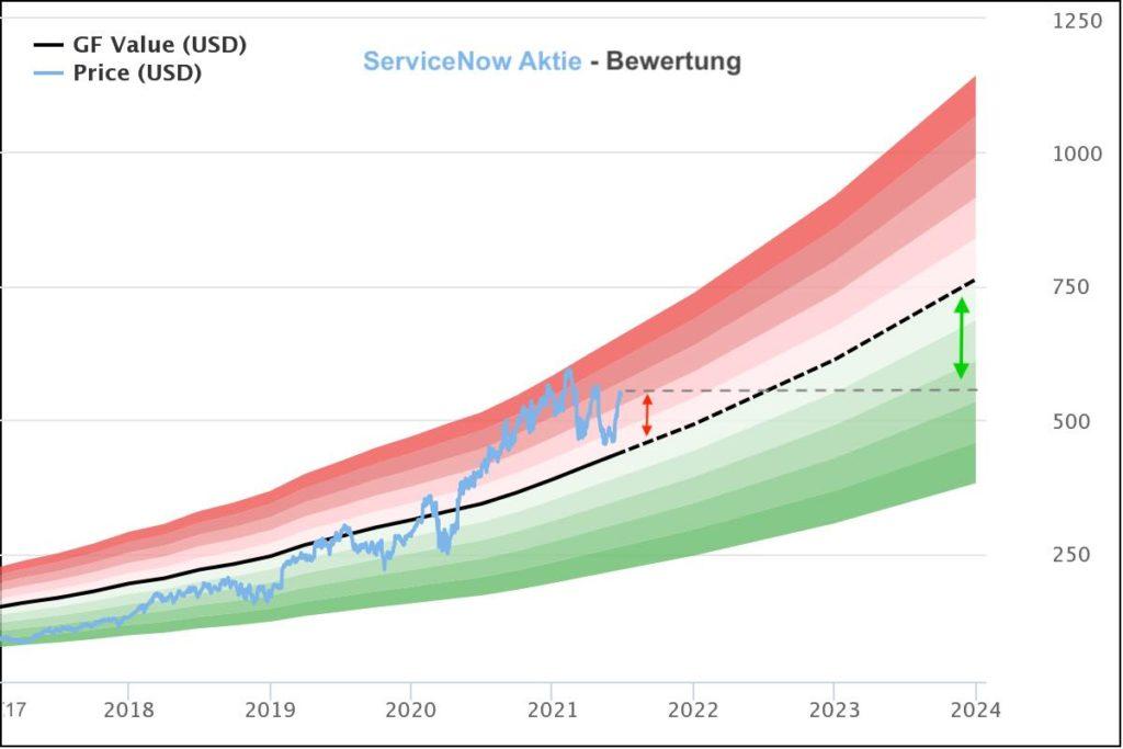 ServiceNow Aktie Analyse - Kursziel, Prognose und Bewertung bis 2024
